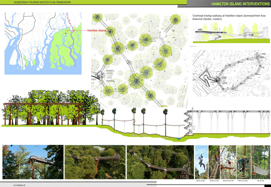 Preliminary Masterplan Report for Sundarbans